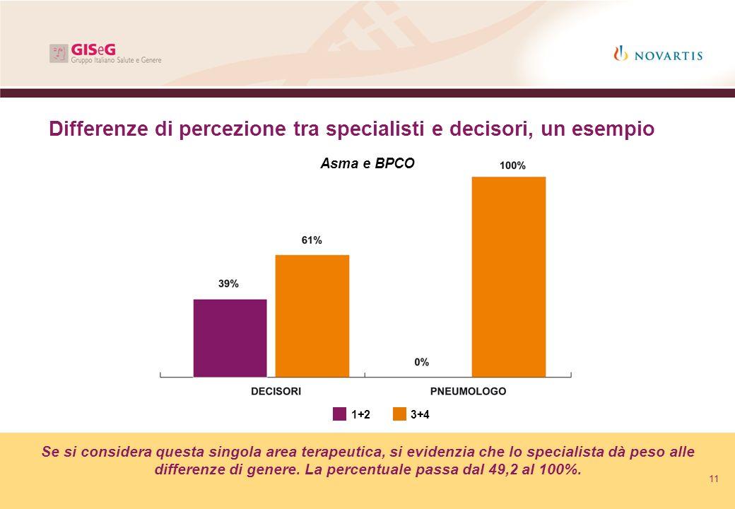 Differenze di percezione tra specialisti e decisori, un esempio Se si considera questa singola area terapeutica, si evidenzia che lo specialista dà pe