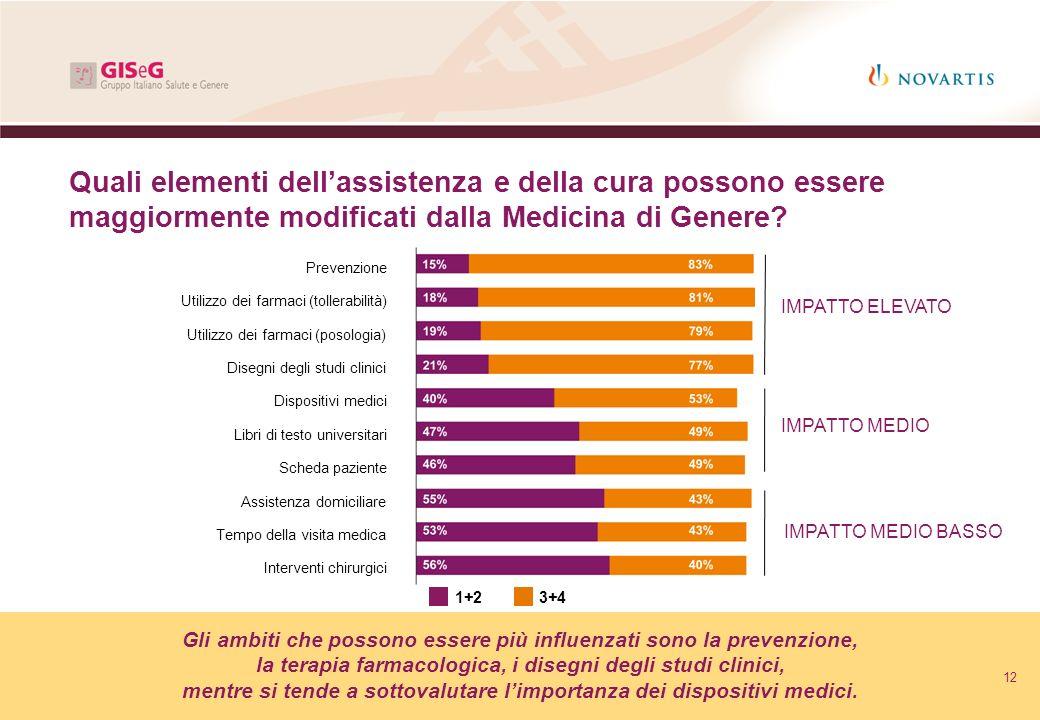 Quali elementi dellassistenza e della cura possono essere maggiormente modificati dalla Medicina di Genere? Gli ambiti che possono essere più influenz