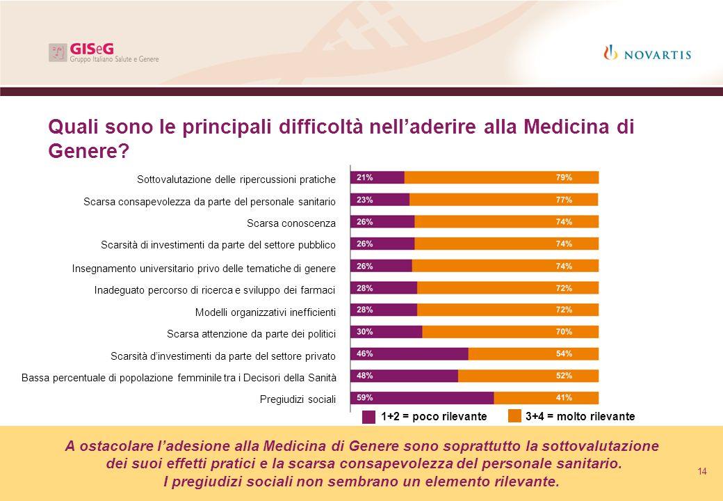 14 Quali sono le principali difficoltà nelladerire alla Medicina di Genere? A ostacolare ladesione alla Medicina di Genere sono soprattutto la sottova