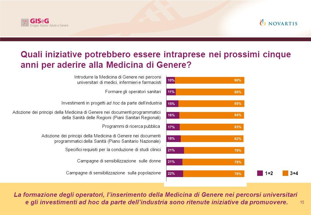 15 Quali iniziative potrebbero essere intraprese nei prossimi cinque anni per aderire alla Medicina di Genere? La formazione degli operatori, linserim