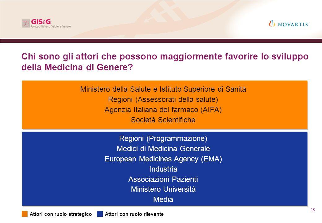 Chi sono gli attori che possono maggiormente favorire lo sviluppo della Medicina di Genere? Ministero della Salute e Istituto Superiore di Sanità Regi