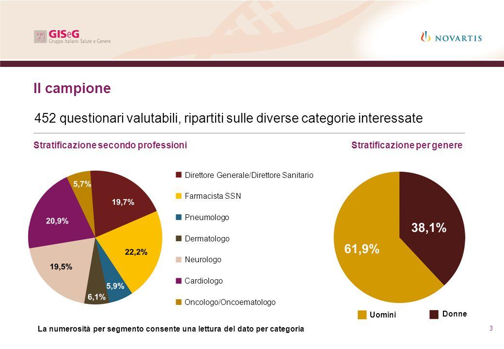 3 Il campione 452 questionari valutabili, ripartiti sulle diverse categorie interessate Stratificazione secondo professioni Direttore Generale/Diretto
