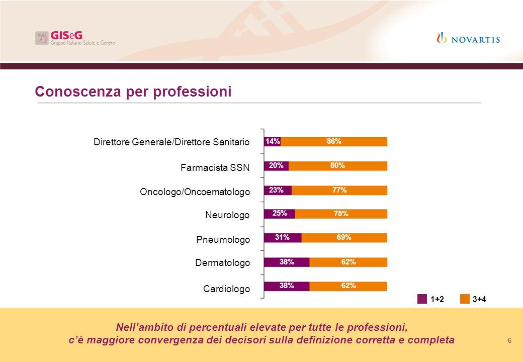 6 Conoscenza per professioni Nellambito di percentuali elevate per tutte le professioni, cè maggiore convergenza dei decisori sulla definizione corret