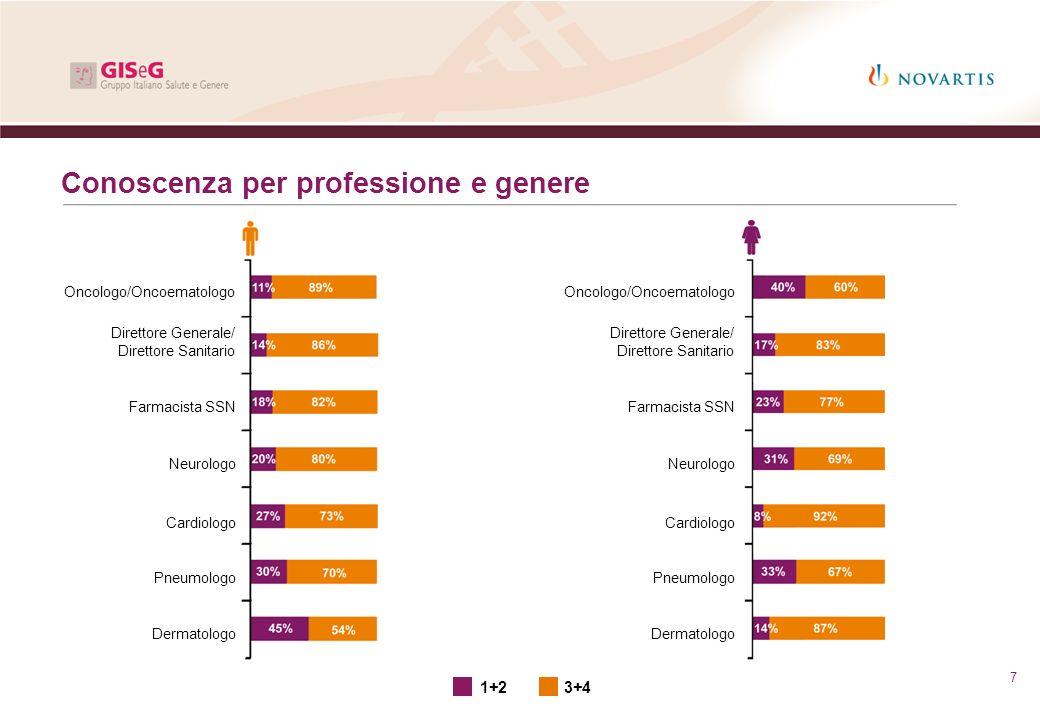 7 Conoscenza per professione e genere Oncologo/Oncoematologo Direttore Generale/ Direttore Sanitario Farmacista SSN Neurologo Cardiologo Pneumologo De