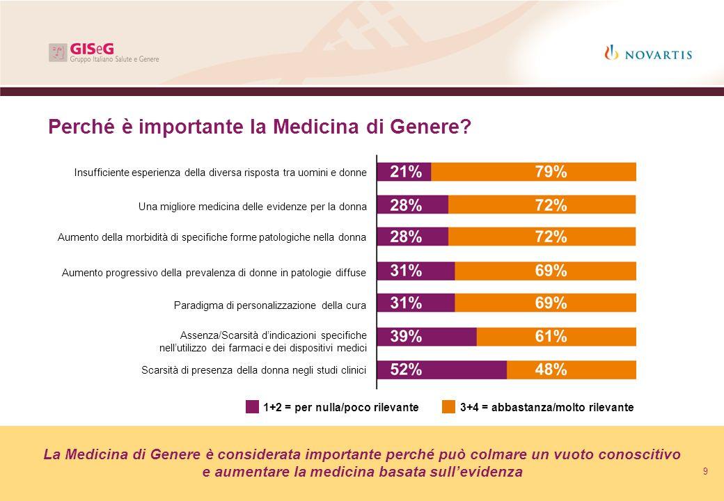 Perché è importante la Medicina di Genere? Insufficiente esperienza della diversa risposta tra uomini e donne Una migliore medicina delle evidenze per