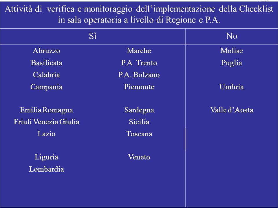 Ministero della Salute 16 Attività di verifica e monitoraggio dellimplementazione della Checklist in sala operatoria a livello di Regione e P.A. SìNo