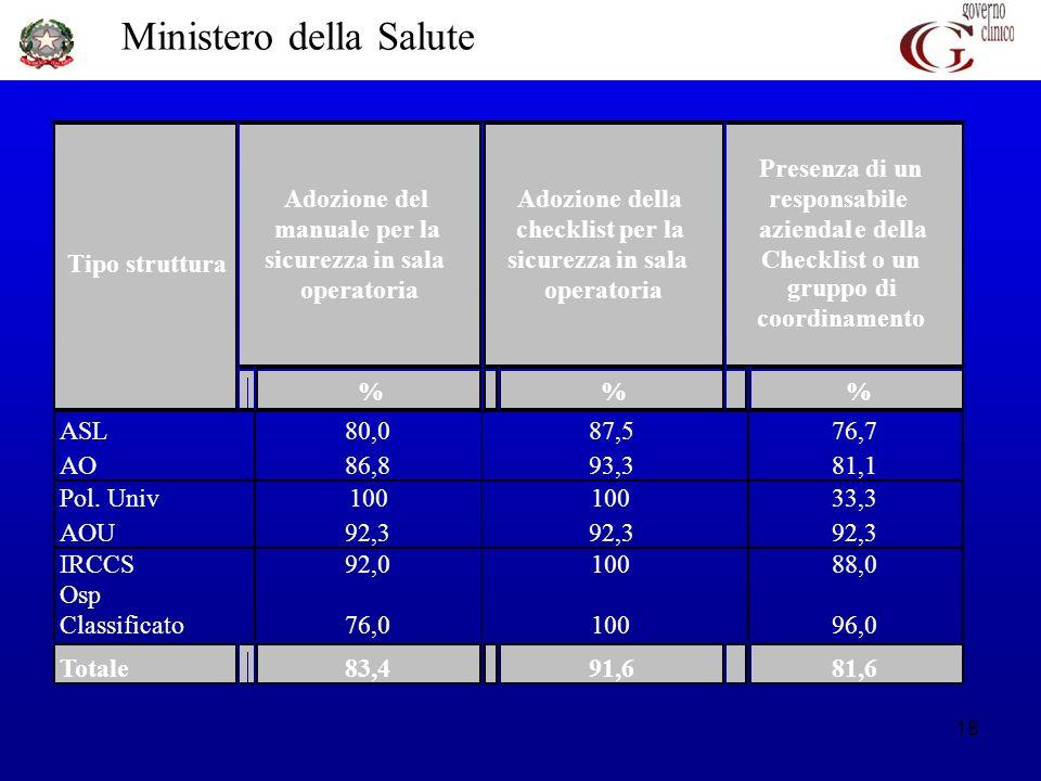 Ministero della Salute 18