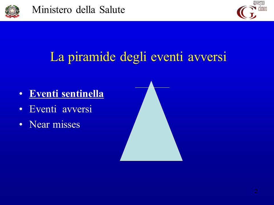 Ministero della Salute 2 Eventi sentinella Eventi avversi Near misses La piramide degli eventi avversi