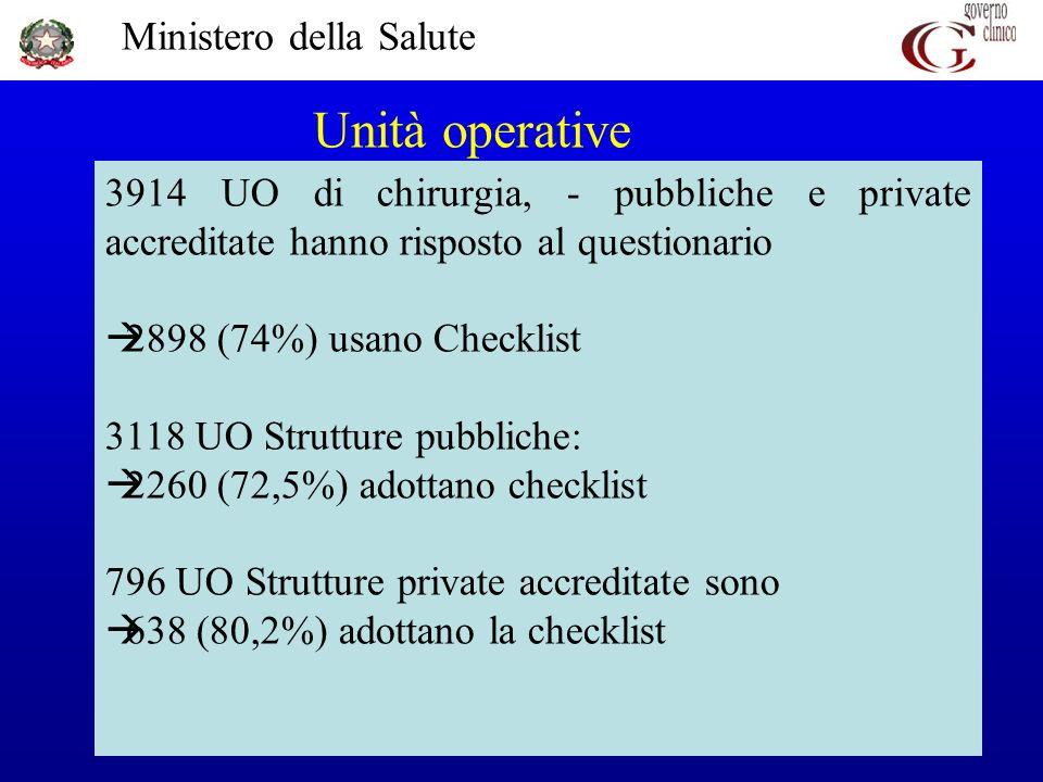 Ministero della Salute 21 Unità operative 3914 UO di chirurgia, - pubbliche e private accreditate hanno risposto al questionario 2898 (74%) usano Chec