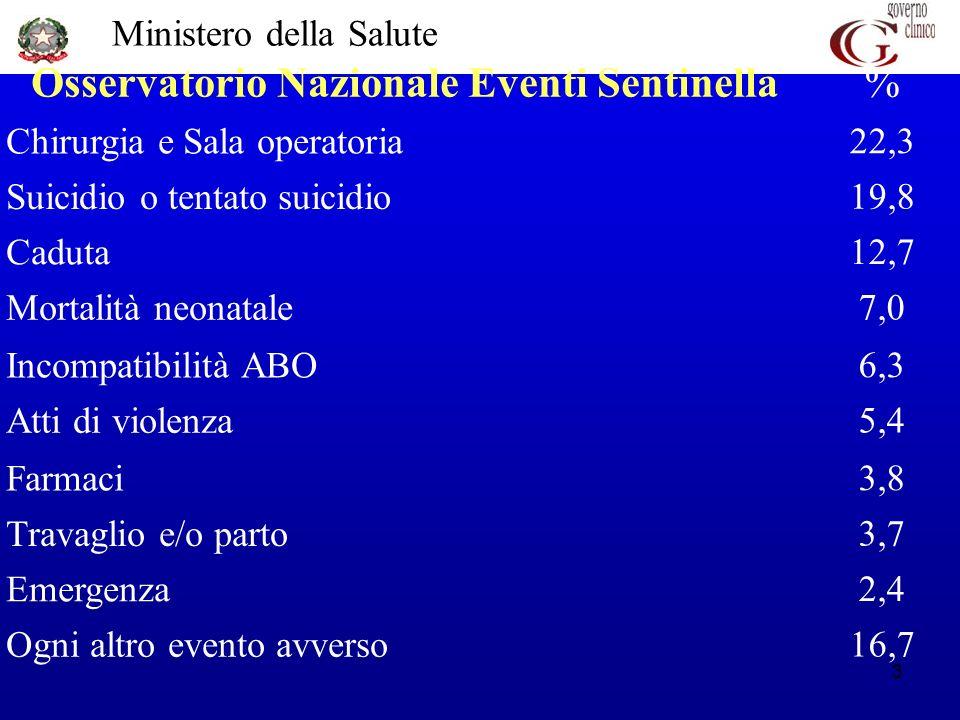 Ministero della Salute 3 Osservatorio Nazionale Eventi Sentinella % Chirurgia e Sala operatoria 22,3 Suicidio o tentato suicidio 19,8 Caduta 12,7 Mort