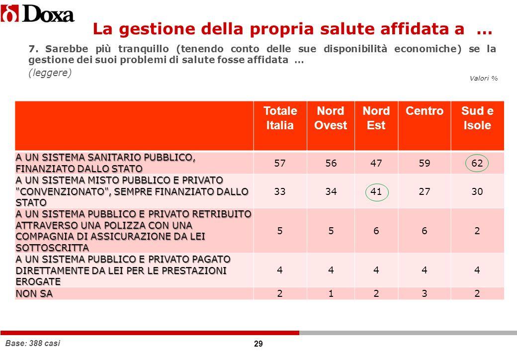 29 Valori % Base: 388 casi Totale Italia Nord Ovest Nord Est CentroSud e Isole A UN SISTEMA SANITARIO PUBBLICO, FINANZIATO DALLO STATO 5756475962 A UN SISTEMA MISTO PUBBLICO E PRIVATO CONVENZIONATO , SEMPRE FINANZIATO DALLO STATO 3334412730 A UN SISTEMA PUBBLICO E PRIVATO RETRIBUITO ATTRAVERSO UNA POLIZZA CON UNA COMPAGNIA DI ASSICURAZIONE DA LEI SOTTOSCRITTA 55662 A UN SISTEMA PUBBLICO E PRIVATO PAGATO DIRETTAMENTE DA LEI PER LE PRESTAZIONI EROGATE 44444 NON SA 21232 7.