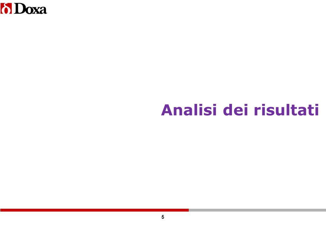 6 1.Mi dà un voto da 1 a 10 sulla qualità delle cure garantite dallo stato, in Italia.