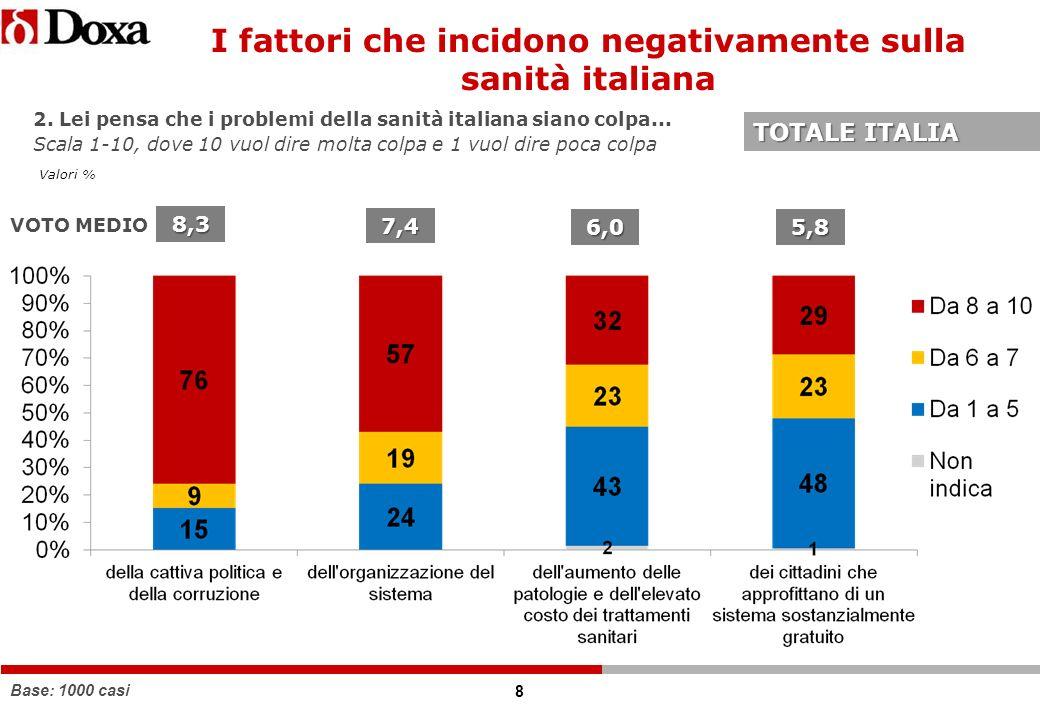 8 2. Lei pensa che i problemi della sanità italiana siano colpa...