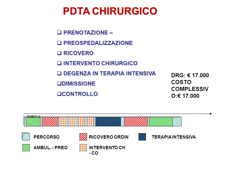 PDTA CHIRURGICO TEMPO 0 PERCORSORICOVERO ORDIN INTERVENTO CH - CO TERAPIA INTENSIVA AMBUL. - PREO PRENOTAZIONE – PRENOTAZIONE – PREOSPEDALIZZAZIONE PR