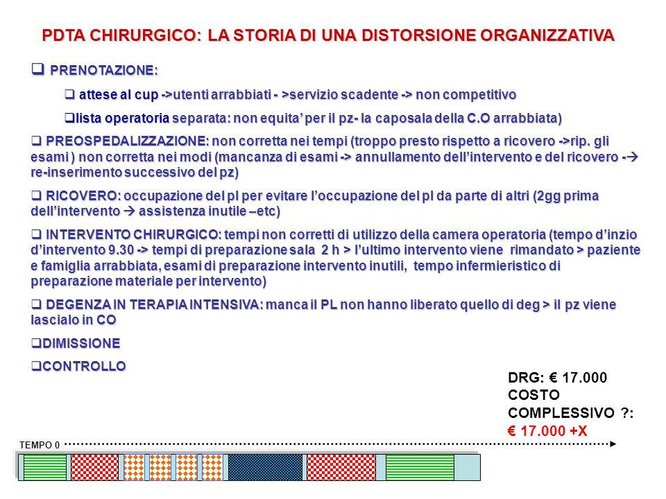 PDTA CHIRURGICO: LA STORIA DI UNA DISTORSIONE ORGANIZZATIVA TEMPO 0 PRENOTAZIONE: PRENOTAZIONE: attese al cup ->utenti arrabbiati - >servizio scadente