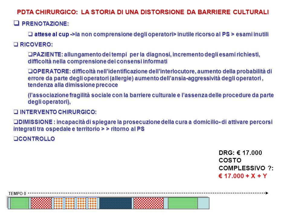 PDTA CHIRURGICO: LA STORIA DI UNA DISTORSIONE DA BARRIERE CULTURALI TEMPO 0 PRENOTAZIONE: PRENOTAZIONE: attese al cup ->la non comprensione degli oper