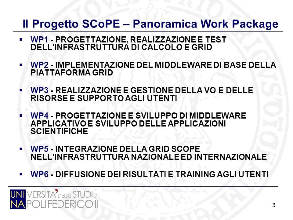 3 Il Progetto SCoPE – Panoramica Work Package WP1 - PROGETTAZIONE, REALIZZAZIONE E TEST DELL INFRASTRUTTURA DI CALCOLO E GRID WP2 - IMPLEMENTAZIONE DEL MIDDLEWARE DI BASE DELLA PIATTAFORMA GRID WP3 - REALIZZAZIONE E GESTIONE DELLA VO E DELLE RISORSE E SUPPORTO AGLI UTENTI WP4 - PROGETTAZIONE E SVILUPPO DI MIDDLEWARE APPLICATIVO E SVILUPPO DELLE APPLICAZIONI SCIENTIFICHE WP5 - INTEGRAZIONE DELLA GRID SCOPE NELL INFRASTRUTTURA NAZIONALE ED INTERNAZIONALE WP6 - DIFFUSIONE DEI RISULTATI E TRAINING AGLI UTENTI