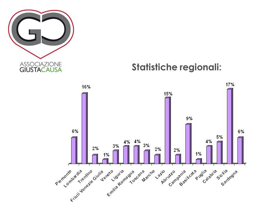 Statistiche regionali: