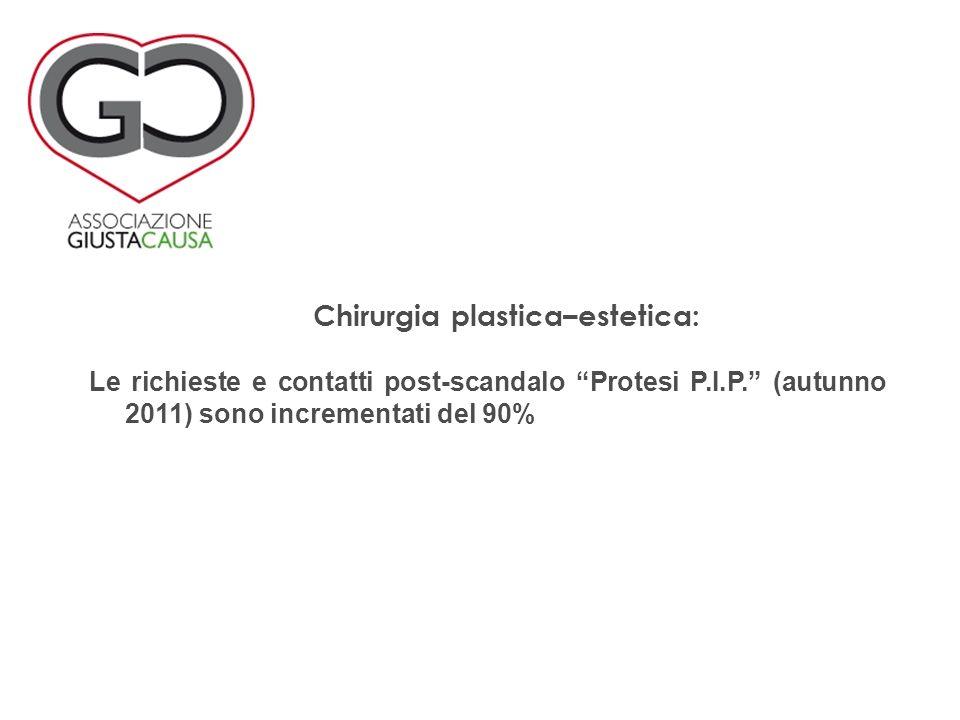 Le richieste e contatti post-scandalo Protesi P.I.P. (autunno 2011) sono incrementati del 90% Chirurgia plastica–estetica: