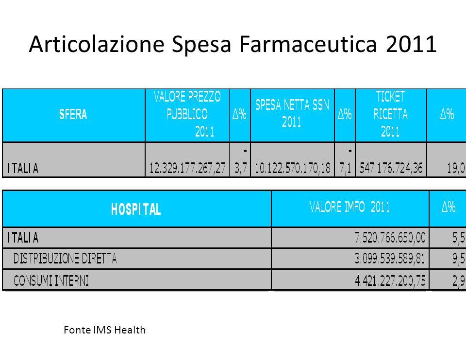 Articolazione Spesa Farmaceutica 2011 Fonte IMS Health
