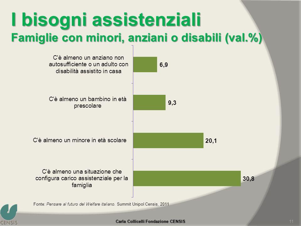 I bisogni assistenziali Famiglie con minori, anziani o disabili (val.%) 11 Fonte: Pensare al futuro del Welfare italiano. Summit Unipol Censis, 2011 C
