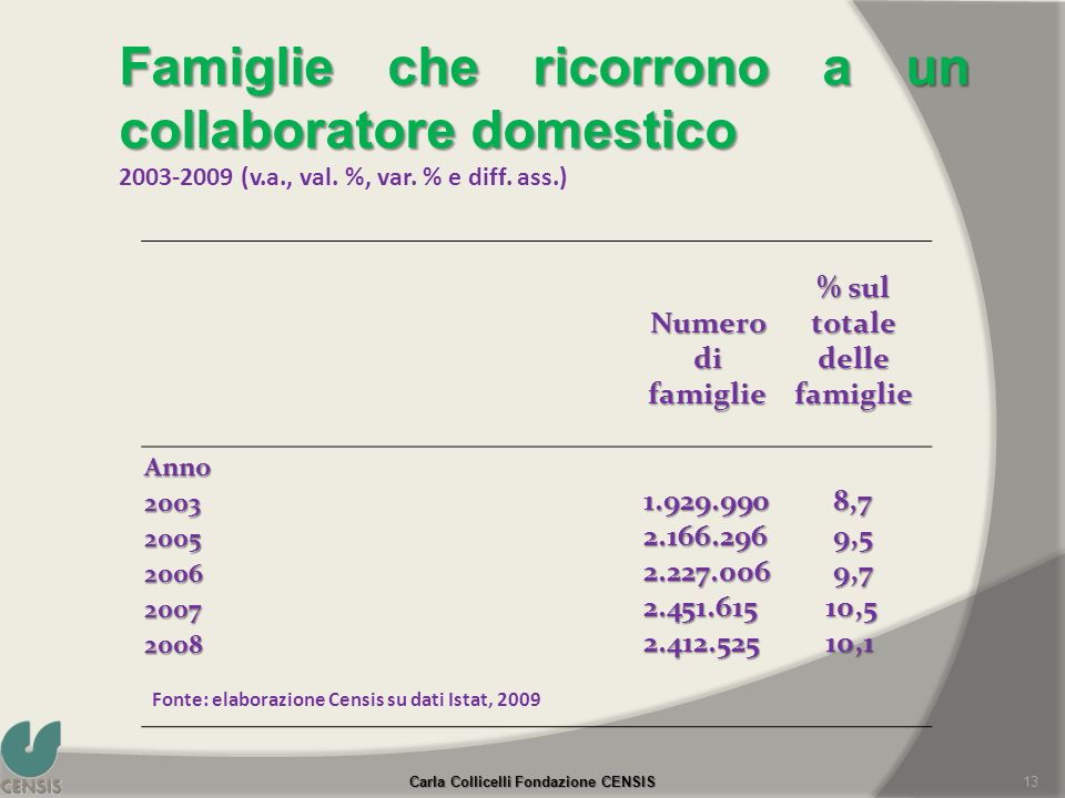 Numero di famiglie % sul totale delle famiglie Anno 20031.929.990 8,7 8,7 20052.166.296 9,5 9,5 20062.227.006 9,7 9,7 20072.451.615 10,5 10,5 20082.41