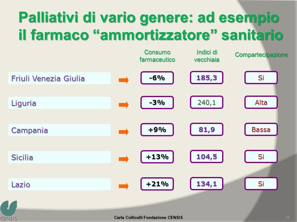 Consumo farmaceutico Palliativi di vario genere: ad esempio il farmaco ammortizzatore sanitario Carla Collicelli Fondazione CENSIS 16 Indici di vecchi