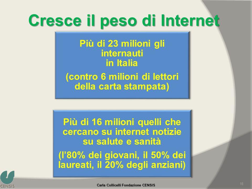 Cresce il peso di Internet 18 Più di 23 milioni gli internauti in Italia (contro 6 milioni di lettori della carta stampata) Più di 16 milioni quelli c