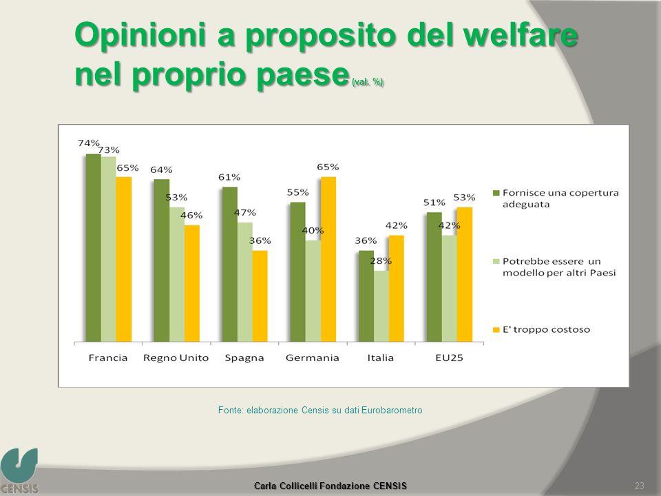 Opinioni a proposito del welfare nel proprio paese (val. %) Fonte: elaborazione Censis su dati Eurobarometro Carla Collicelli Fondazione CENSIS 23
