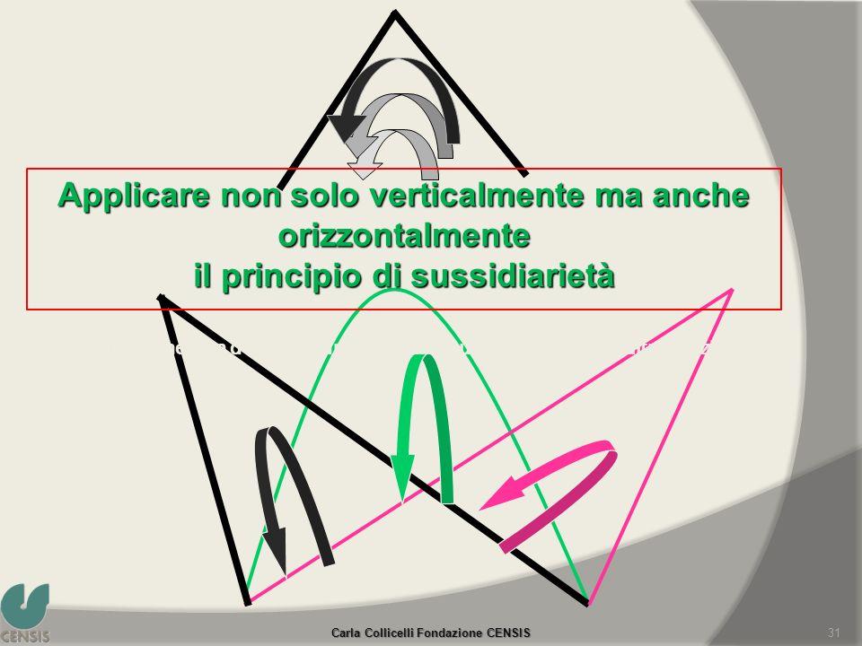 Applicare non solo verticalmente ma anche orizzontalmente il principio di sussidiarietà Applicare non solo verticalmente ma anche orizzontalmente il p