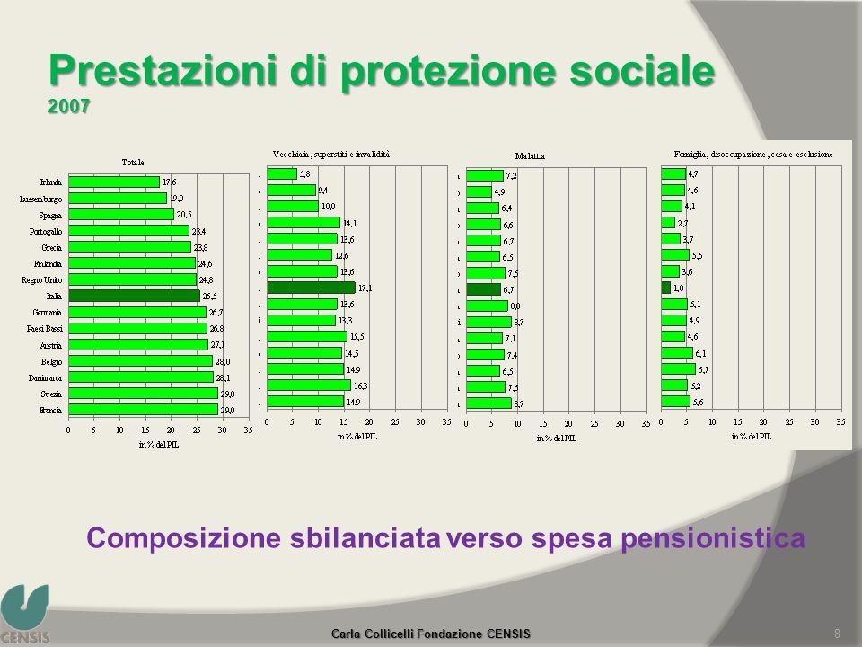 Prestazioni di protezione sociale 2007 Fonte: Eurostat. Prestazioni complessive nella media europea Composizione sbilanciata verso spesa pensionistica