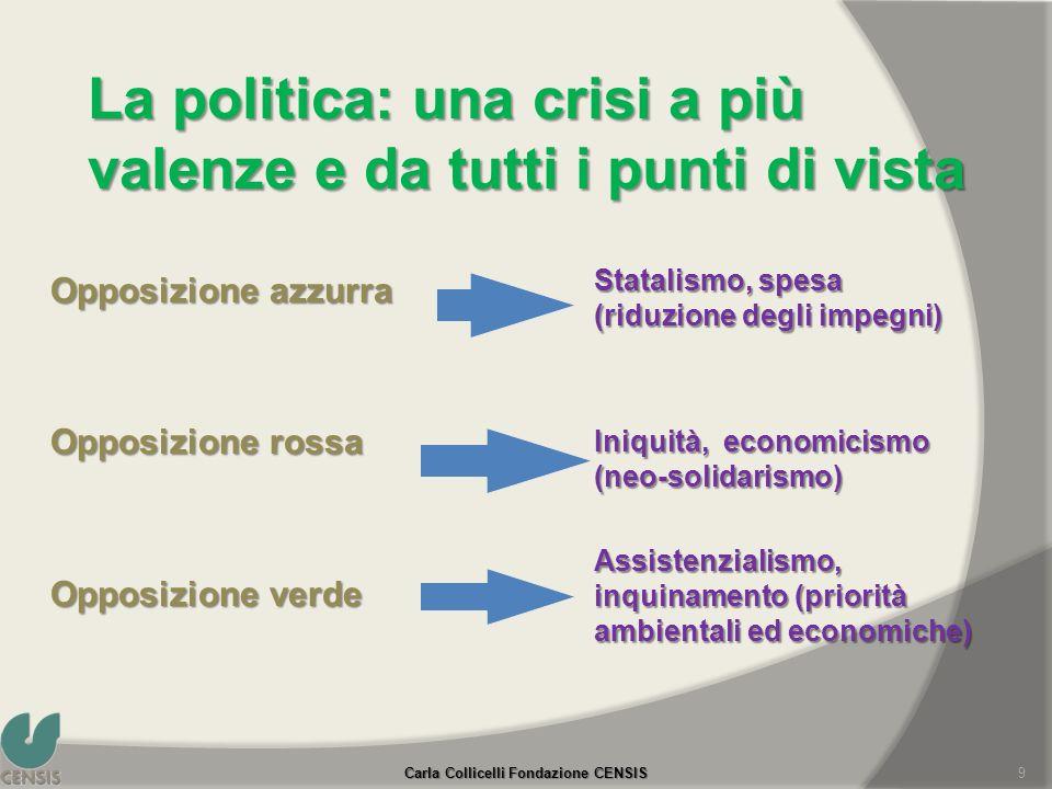 La politica: una crisi a più valenze e da tutti i punti di vista Opposizione azzurra Opposizione rossa Opposizione verde Statalismo, spesa (riduzione