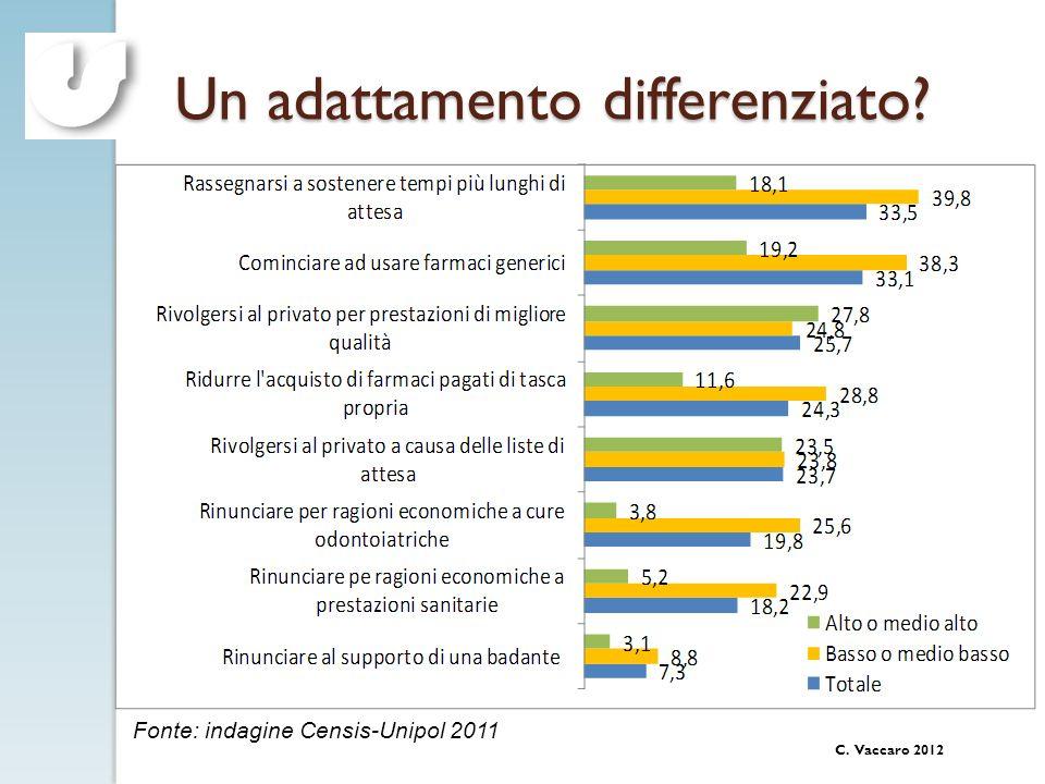 C. Vaccaro 2012 Un adattamento differenziato? Fonte: indagine Censis-Unipol 2011