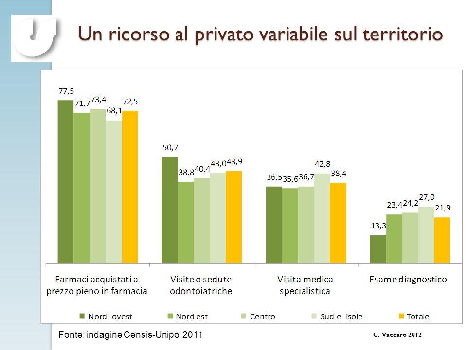 C. Vaccaro 2012 Un ricorso al privato variabile sul territorio Fonte: indagine Censis-Unipol 2011
