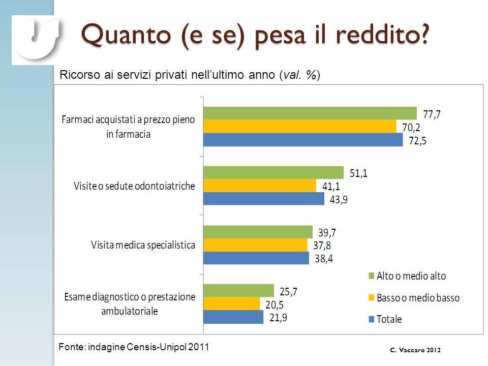C. Vaccaro 2012 Quanto (e se) pesa il reddito? Fonte: indagine Censis-Unipol 2011 Ricorso ai servizi privati nellultimo anno (val. %)