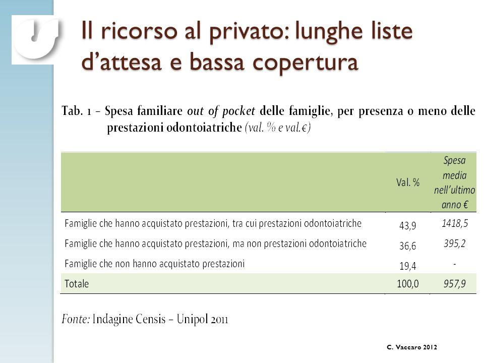 C. Vaccaro 2012 Il ricorso al privato: lunghe liste dattesa e bassa copertura