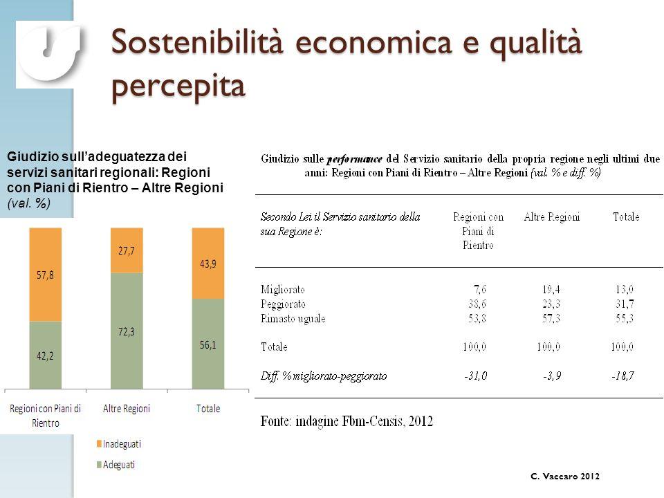 C. Vaccaro 2012 Sostenibilità economica e qualità percepita Giudizio sulladeguatezza dei servizi sanitari regionali: Regioni con Piani di Rientro – Al