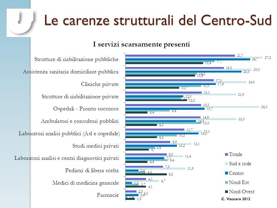 C. Vaccaro 2012 Le carenze strutturali del Centro-Sud