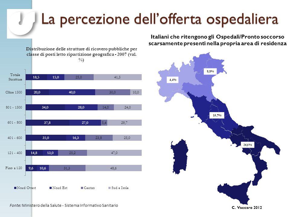 C. Vaccaro 2012 La percezione dellofferta ospedaliera Italiani che ritengono gli Ospedali/Pronto soccorso scarsamente presenti nella propria area di r