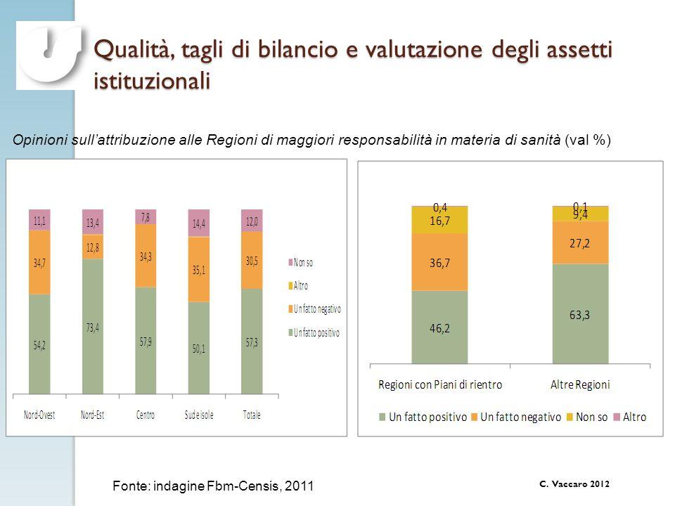 C. Vaccaro 2012 Qualità, tagli di bilancio e valutazione degli assetti istituzionali Opinioni sullattribuzione alle Regioni di maggiori responsabilità