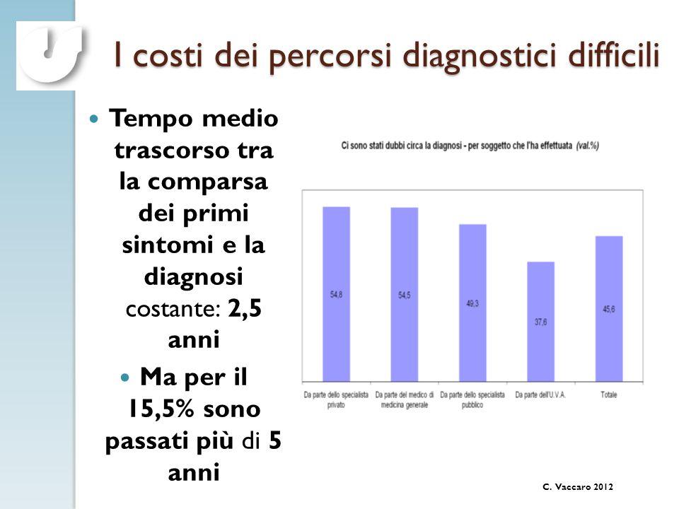 C. Vaccaro 2012 I costi dei percorsi diagnostici difficili Tempo medio trascorso tra la comparsa dei primi sintomi e la diagnosi costante: 2,5 anni Ma