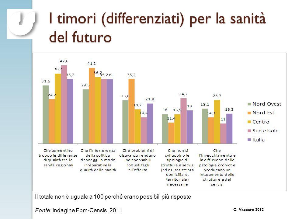 C. Vaccaro 2012 I timori (differenziati) per la sanità del futuro Il totale non è uguale a 100 perché erano possibili più risposte Fonte: indagine Fbm