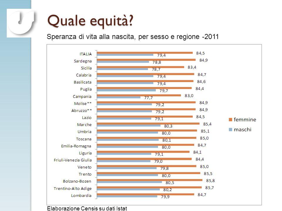 C. Vaccaro 2012 Quale equità? Speranza di vita alla nascita, per sesso e regione -2011 Elaborazione Censis su dati Istat