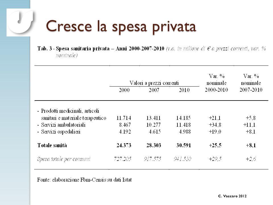 C. Vaccaro 2012 Cresce la spesa privata