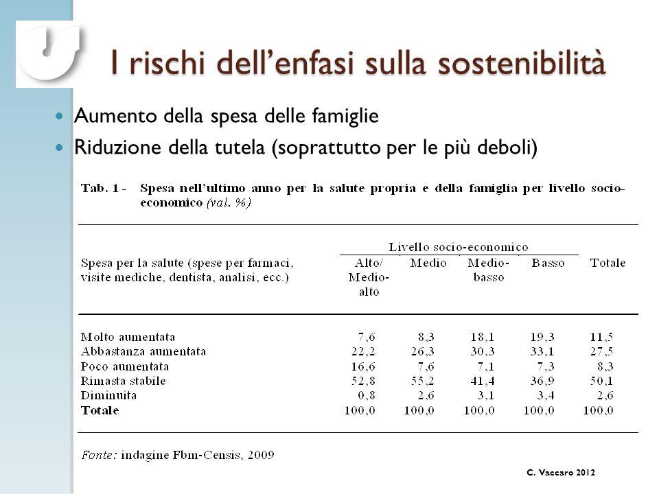C. Vaccaro 2012 I rischi dellenfasi sulla sostenibilità Aumento della spesa delle famiglie Riduzione della tutela (soprattutto per le più deboli)