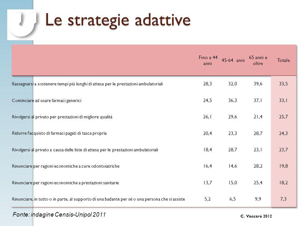 C. Vaccaro 2012 Le strategie adattive Situazioni verificatesi nella famiglia nel corso dellultimo anno (val. %) Fonte: indagine Censis-Unipol 2011