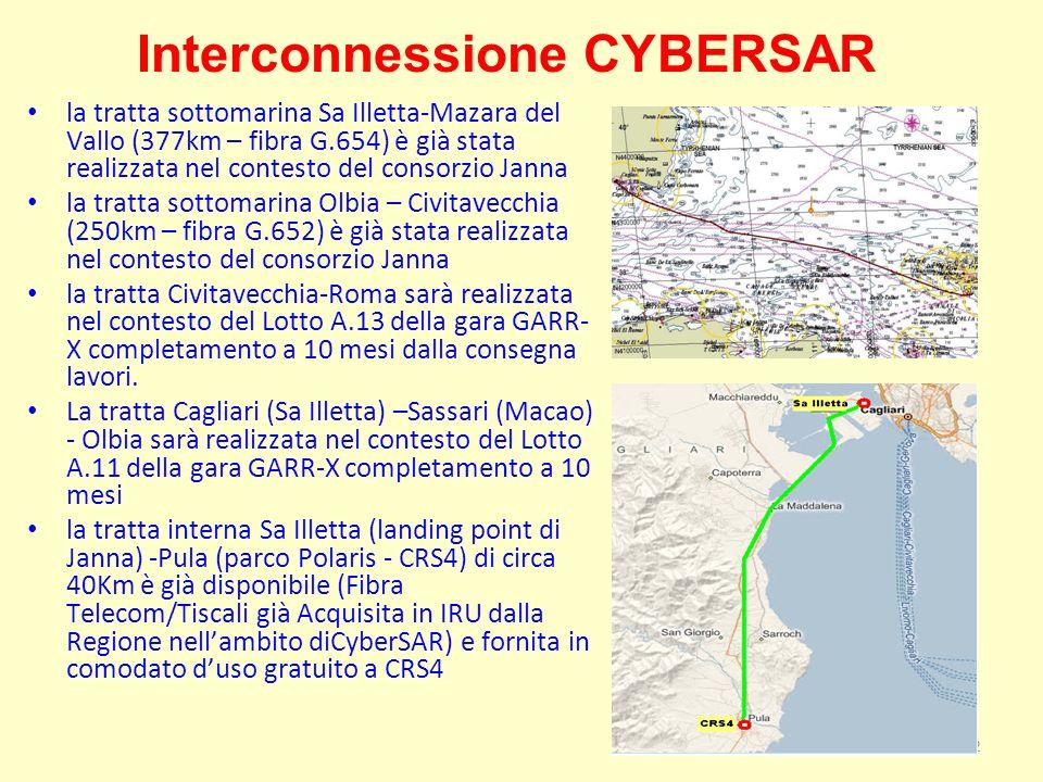 22 Interconnessione CYBERSAR la tratta sottomarina Sa Illetta-Mazara del Vallo (377km – fibra G.654) è già stata realizzata nel contesto del consorzio Janna la tratta sottomarina Olbia – Civitavecchia (250km – fibra G.652) è già stata realizzata nel contesto del consorzio Janna la tratta Civitavecchia-Roma sarà realizzata nel contesto del Lotto A.13 della gara GARR- X completamento a 10 mesi dalla consegna lavori.