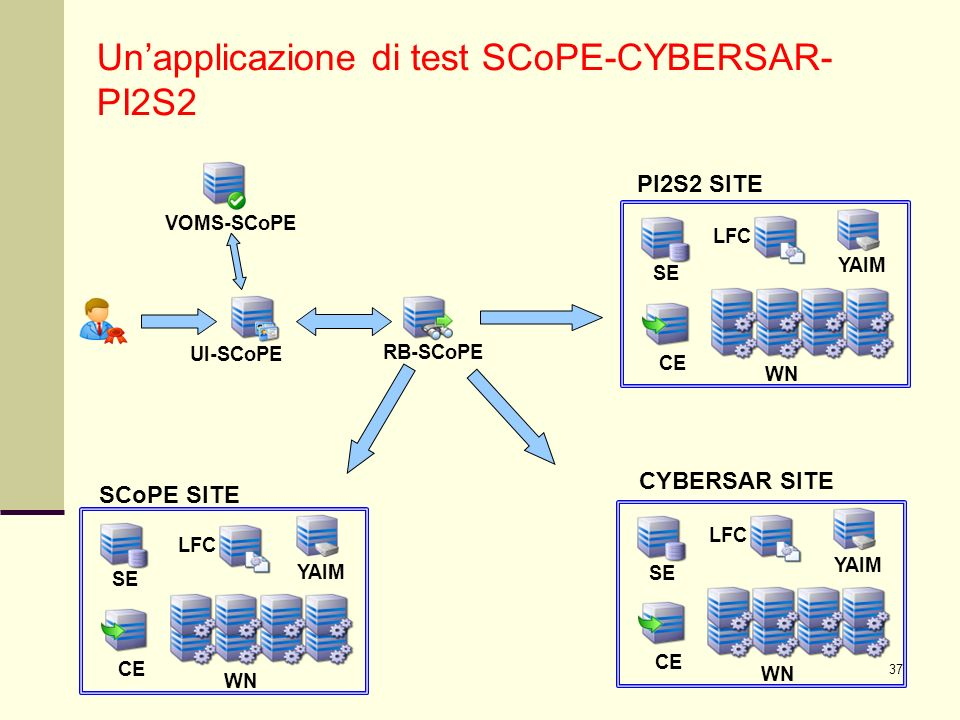 37 Unapplicazione di test SCoPE-CYBERSAR- PI2S2 UI-SCoPE RB-SCoPE VOMS-SCoPE SE WN CE YAIM SE WN CE YAIM SE WN CE YAIM SCoPE SITE CYBERSAR SITE PI2S2 SITE LFC