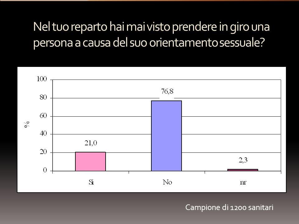 Nel tuo reparto hai mai visto prendere in giro una persona a causa del suo orientamento sessuale? Campione di 1200 sanitari