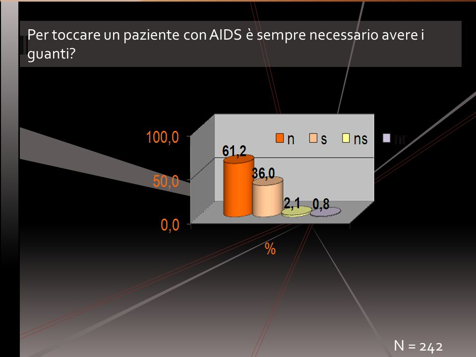 Per toccare un paziente con AIDS è sempre necessario avere i guanti? N = 242